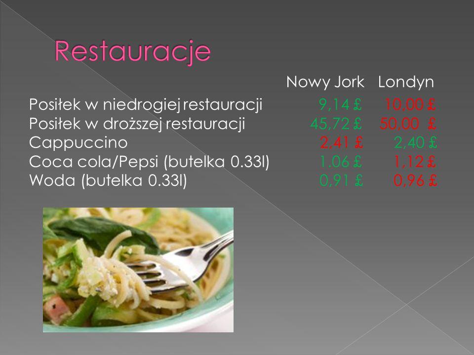 Nowy Jork Londyn Posiłek w niedrogiej restauracji 9,14 £ 10,00 £ Posiłek w droższej restauracji 45,72 £ 50,00 £ Cappuccino 2,41 £ 2,40 £ Coca cola/Pepsi (butelka 0.33l) 1.06 £ 1,12 £ Woda (butelka 0.33l) 0,91 £ 0,96 £