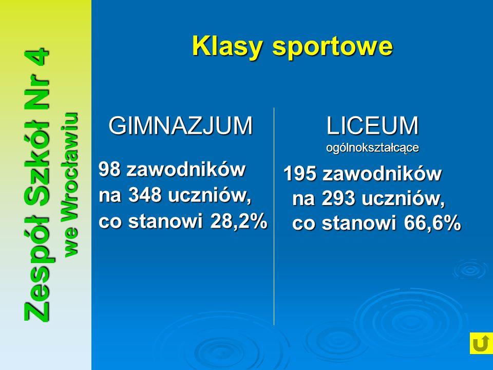 Zespół Szkół Nr 4 we Wrocławiu Klasy sportowe 98 zawodników na 348 uczniów, co stanowi 28,2% 195 zawodników na 293 uczniów, co stanowi 66,6% GIMNAZJUM