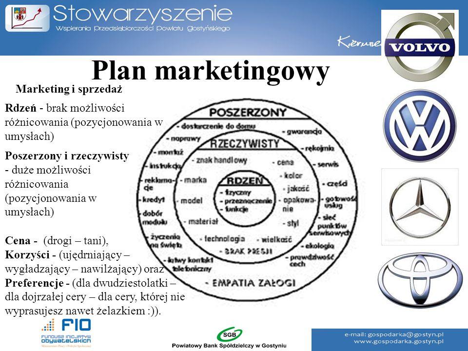 Plan marketingowy Rdzeń - brak możliwości różnicowania (pozycjonowania w umysłach) Poszerzony i rzeczywisty - duże możliwości różnicowania (pozycjonow