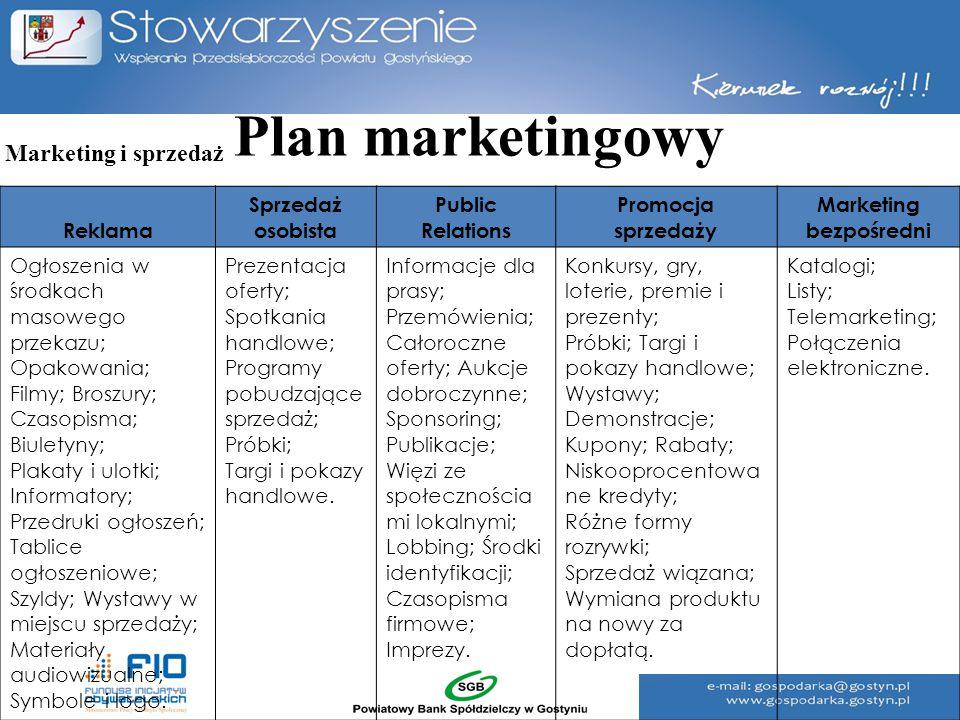 Plan marketingowy Reklama Sprzedaż osobista Public Relations Promocja sprzedaży Marketing bezpośredni Ogłoszenia w środkach masowego przekazu; Opakowa