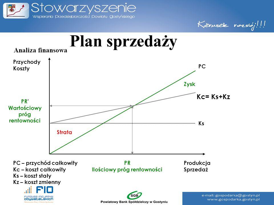Plan sprzedaży Przychody Koszty PR Ilościowy próg rentowności Produkcja Sprzedaż PC – przychód całkowity Kc – koszt całkowity Ks – koszt stały Kz – ko
