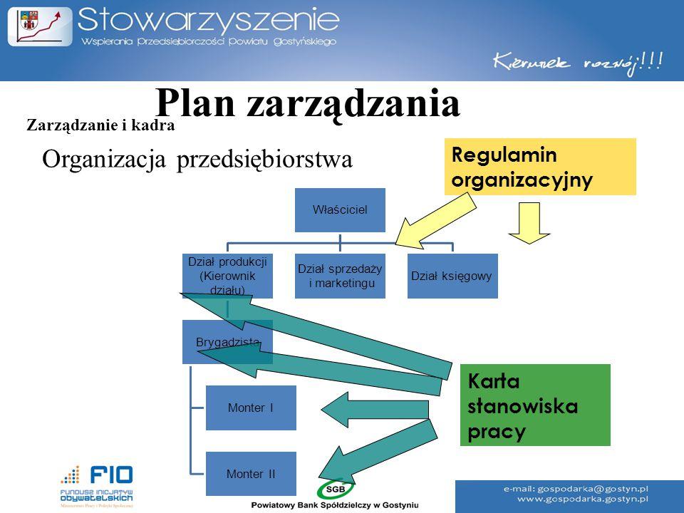 Plan zarządzania Organizacja przedsiębiorstwa Właściciel Dział produkcji (Kierownik działu) Brygadzista Monter I Monter II Dział sprzedaży i marketing