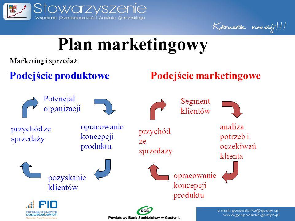 Plan marketingowy Podejście produktowe Podejście marketingowe przychód ze sprzedaży pozyskanie klientów Potencjał organizacji opracowanie koncepcji pr