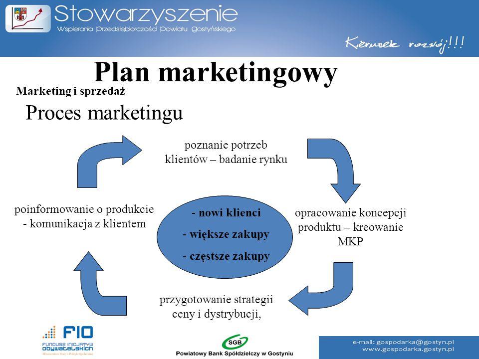 Plan marketingowy Proces marketingu poinformowanie o produkcie - komunikacja z klientem przygotowanie strategii ceny i dystrybucji, opracowanie koncep