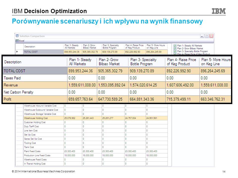 © 2014 International Business Machines Corporation 14 IBM Decision Optimization Porównywanie scenariuszy i ich wpływu na wynik finansowy