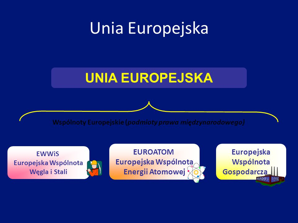 Filary UE Unia Europejska opiera się na trzech filarach: Zakres działania dwóch Wspólnot Europejskich (głównie sprawy gospodarcze, w tym Unia Gospodarczo-Walutowa); w 2002 roku wygasł zawarty na 50 lat traktat ustanawiający Europejską Wspólnotę Węgla i Stali, obecnie obowiązujące traktaty to: Traktat ustanawiający Wspólnotę Europejską oraz Traktat ustanawiający Europejską Wspólnotę Energii Atomowej Wspólna polityka zagraniczna i bezpieczeństwa Współpraca policyjna i sądowa w sprawach karnych (do 1999 r.