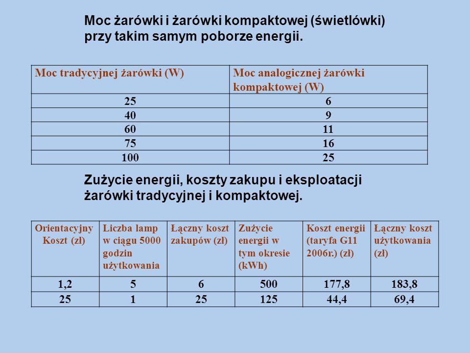Moc tradycyjnej żarówki (W)Moc analogicznej żarówki kompaktowej (W) 256 409 6011 7516 10025 Moc żarówki i żarówki kompaktowej (świetlówki) przy takim samym poborze energii.