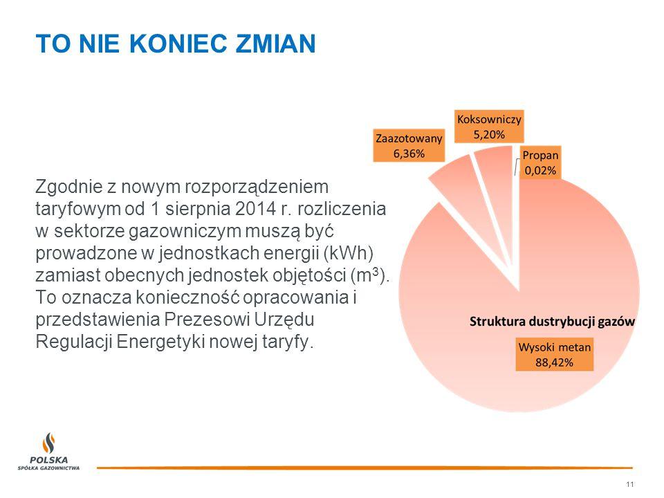TO NIE KONIEC ZMIAN Zgodnie z nowym rozporządzeniem taryfowym od 1 sierpnia 2014 r. rozliczenia w sektorze gazowniczym musza ̨ być prowadzone w jednos