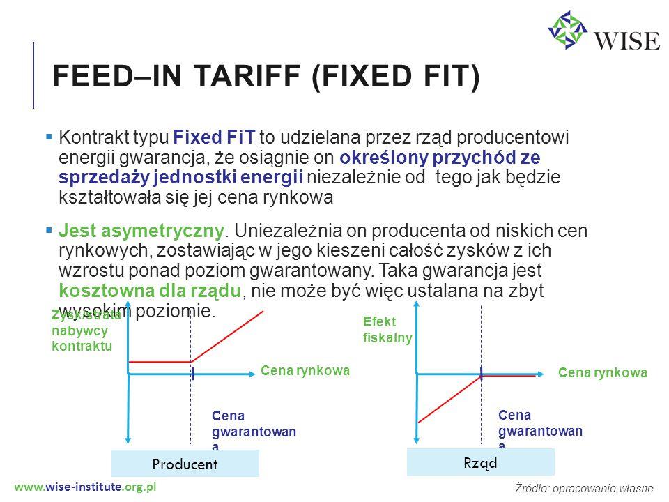 www.wise-institute.org.pl FEED–IN TARIFF (FIXED FIT)  Kontrakt typu Fixed FiT to udzielana przez rząd producentowi energii gwarancja, że osiągnie on określony przychód ze sprzedaży jednostki energii niezależnie od tego jak będzie kształtowała się jej cena rynkowa  Jest asymetryczny.