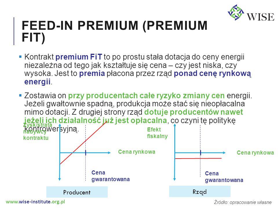 www.wise-institute.org.pl FEED-IN PREMIUM (PREMIUM FIT)  Kontrakt premium FiT to po prostu stała dotacja do ceny energii niezależna od tego jak kształtuje się cena – czy jest niska, czy wysoka.