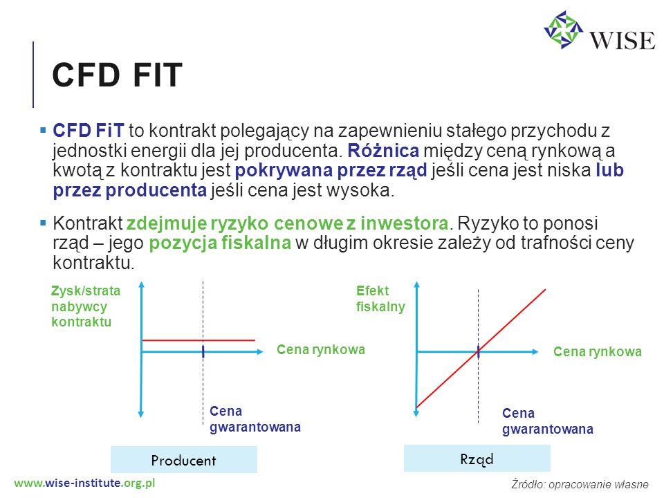 www.wise-institute.org.pl CFD FIT  CFD FiT to kontrakt polegający na zapewnieniu stałego przychodu z jednostki energii dla jej producenta.