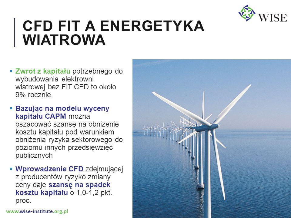www.wise-institute.org.pl CFD FIT A ENERGETYKA WIATROWA  Zwrot z kapitału potrzebnego do wybudowania elektrowni wiatrowej bez FiT CFD to około 9% roc