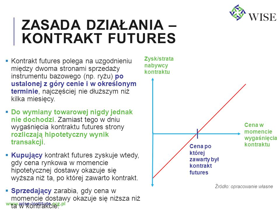 www.wise-institute.org.pl ZASADA DZIAŁANIA – KONTRAKT FUTURES Źródło: opracowanie własne  Kontrakt futures polega na uzgodnieniu między dwoma stronami sprzedaży instrumentu bazowego (np.