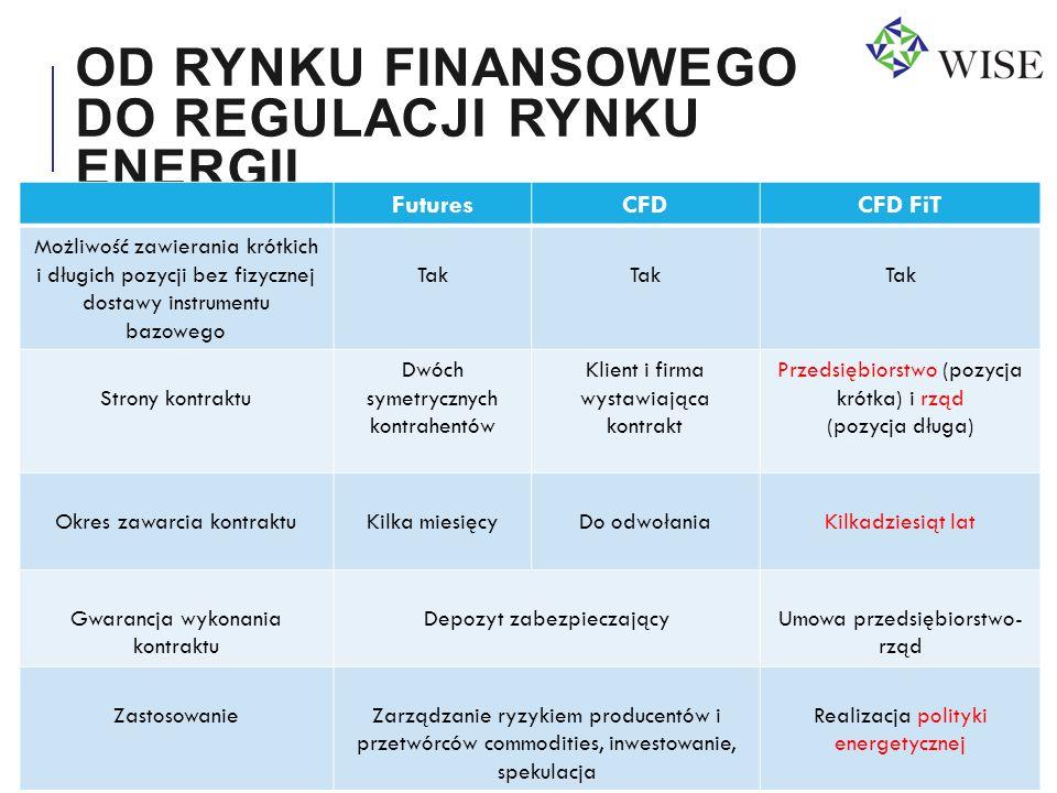 www.wise-institute.org.pl OD RYNKU FINANSOWEGO DO REGULACJI RYNKU ENERGII FuturesCFDCFD FiT Możliwość zawierania krótkich i długich pozycji bez fizycz