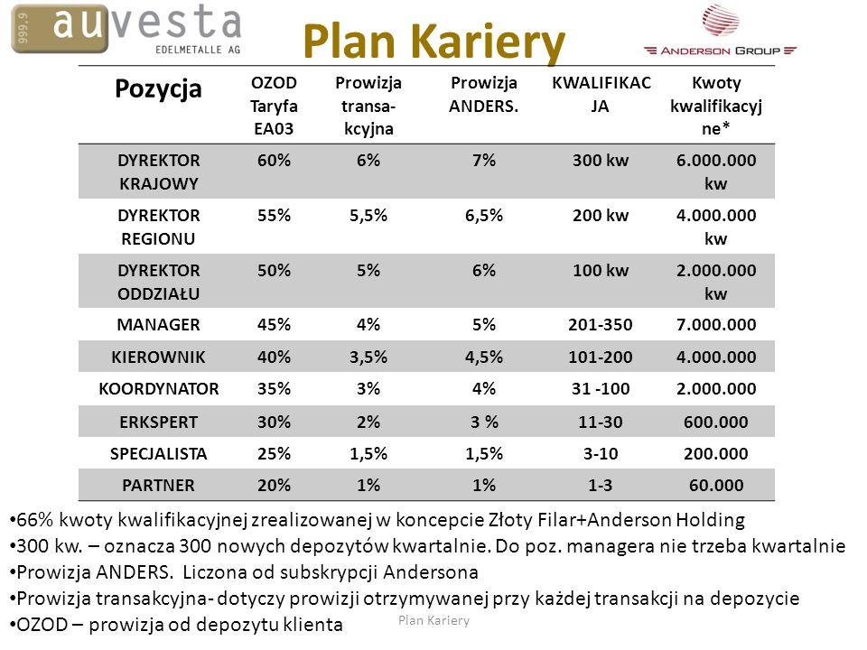 Pozycja OZOD Taryfa EA03 Prowizja transa- kcyjna Prowizja ANDERS. KWALIFIKAC JA Kwoty kwalifikacyj ne* DYREKTOR KRAJOWY 60%6%7%300 kw6.000.000 kw DYRE