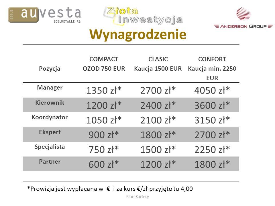 Wynagrodzenie Plan Kariery Pozycja COMPACT OZOD 750 EUR CLASIC Kaucja 1500 EUR CONFORT Kaucja min. 2250 EUR Manager 1350 zł*2700 zł*4050 zł* Kierownik