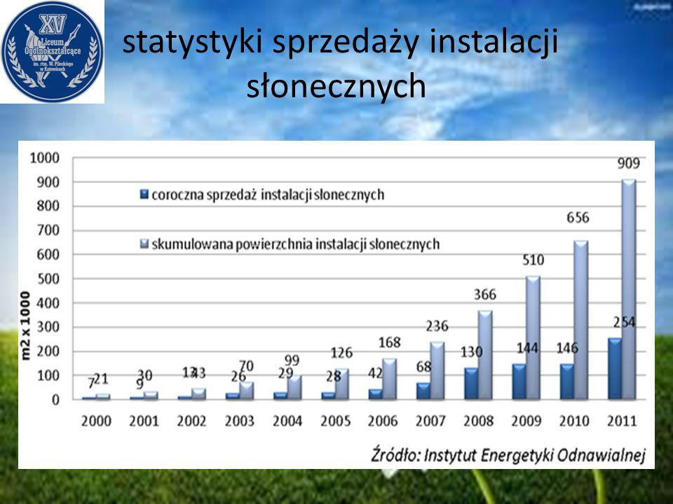 statystyki sprzedaży instalacji słonecznych