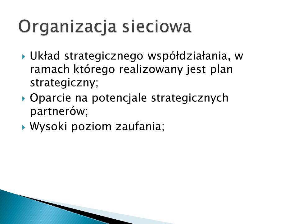  Układ strategicznego współdziałania, w ramach którego realizowany jest plan strategiczny;  Oparcie na potencjale strategicznych partnerów;  Wysoki poziom zaufania;