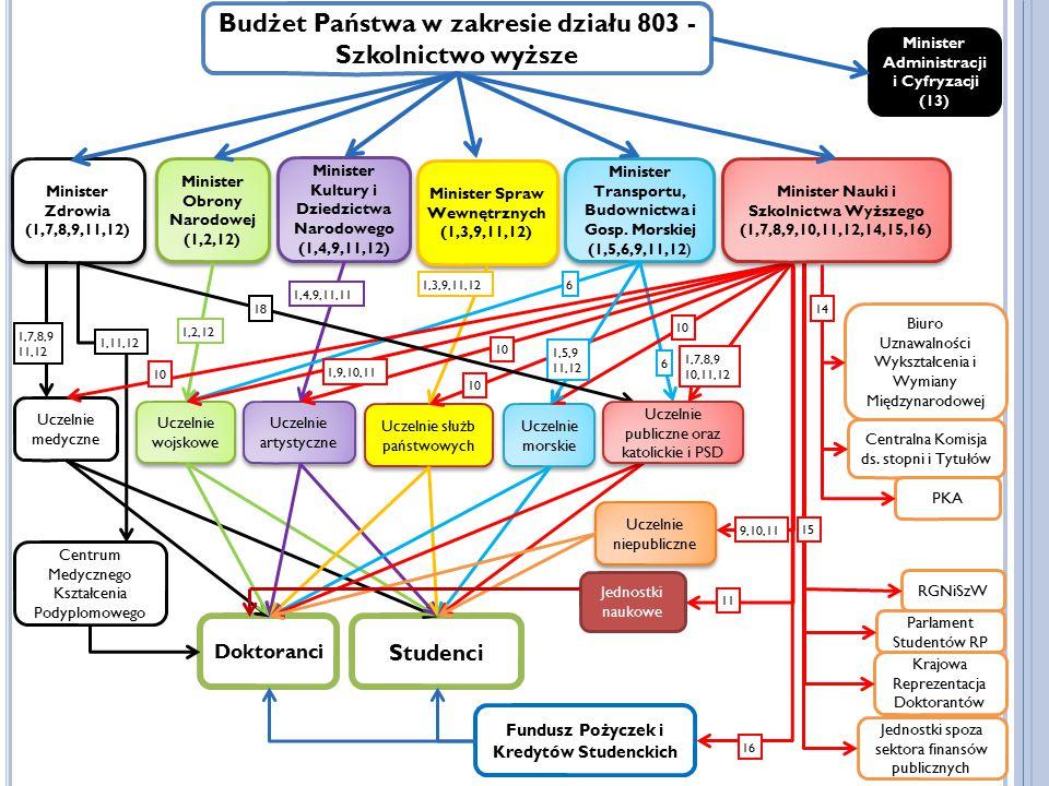 Budżet Państwa w zakresie działu 803 - Szkolnictwo wyższe Minister Zdrowia (1,7,8,9,11,12) Minister Zdrowia (1,7,8,9,11,12) Minister Obrony Narodowej