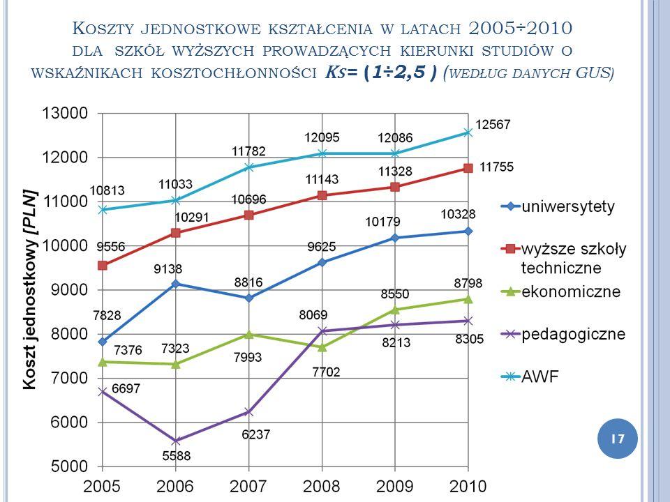 K OSZTY JEDNOSTKOWE KSZTAŁCENIA W LATACH 2005÷2010 DLA SZKÓŁ WYŻSZYCH PROWADZĄCYCH KIERUNKI STUDIÓW O WSKAŹNIKACH KOSZTOCHŁONNOŚCI K S = ( 1÷2,5 ) ( W