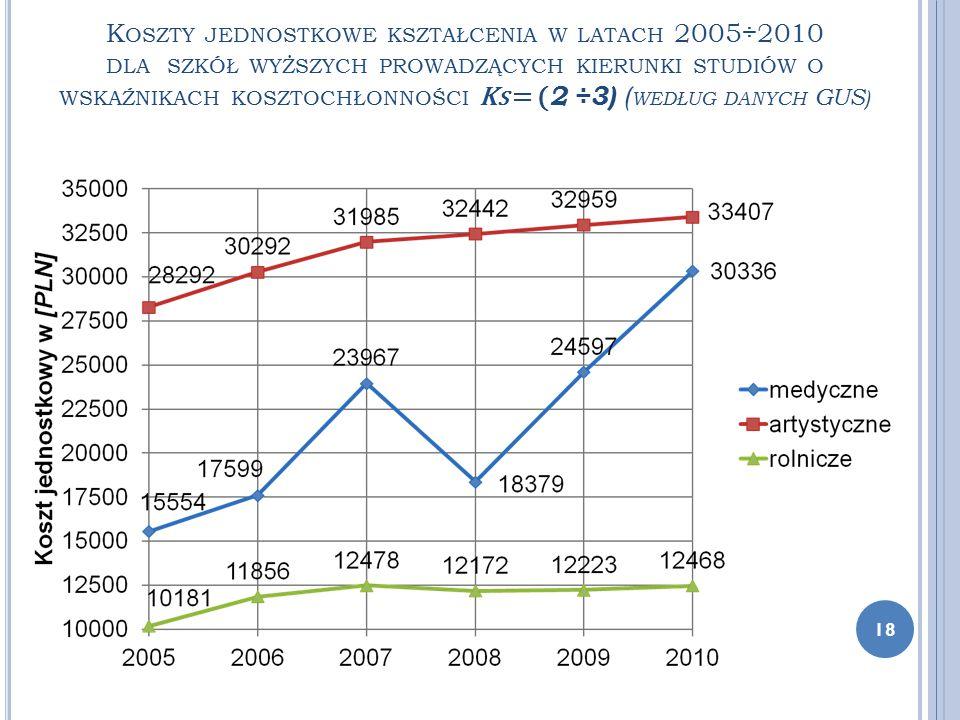 K OSZTY JEDNOSTKOWE KSZTAŁCENIA W LATACH 2005÷2010 DLA SZKÓŁ WYŻSZYCH PROWADZĄCYCH KIERUNKI STUDIÓW O WSKAŹNIKACH KOSZTOCHŁONNOŚCI K S = ( 2 ÷3) ( WED