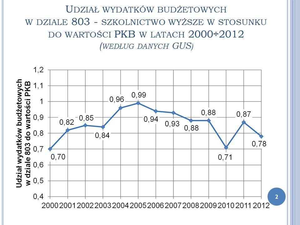 U DZIAŁ WYDATKÓW BUDŻETOWYCH W DZIALE 803 - SZKOLNICTWO WYŻSZE W STOSUNKU DO WARTOŚCI PKB W LATACH 2000÷2012 ( WEDŁUG DANYCH GUS ) 2