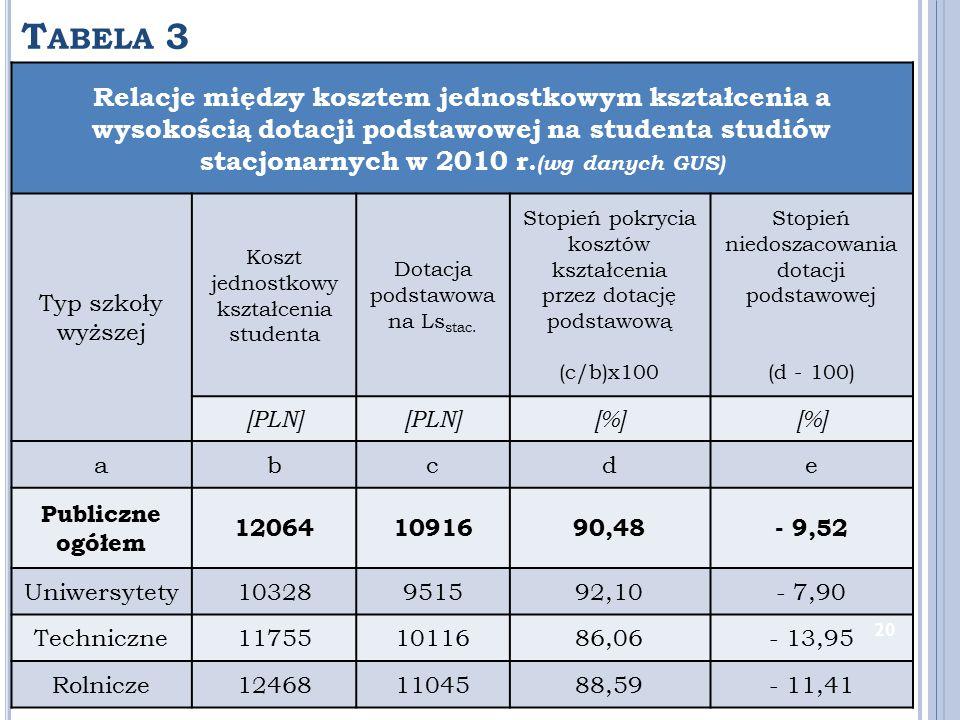T ABELA 3 Relacje między kosztem jednostkowym kształcenia a wysokością dotacji podstawowej na studenta studiów stacjonarnych w 2010 r. (wg danych GUS)