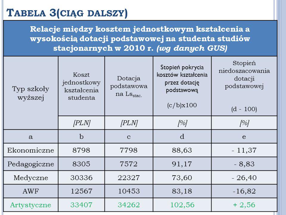 T ABELA 3( CIĄG DALSZY ) Relacje między kosztem jednostkowym kształcenia a wysokością dotacji podstawowej na studenta studiów stacjonarnych w 2010 r.