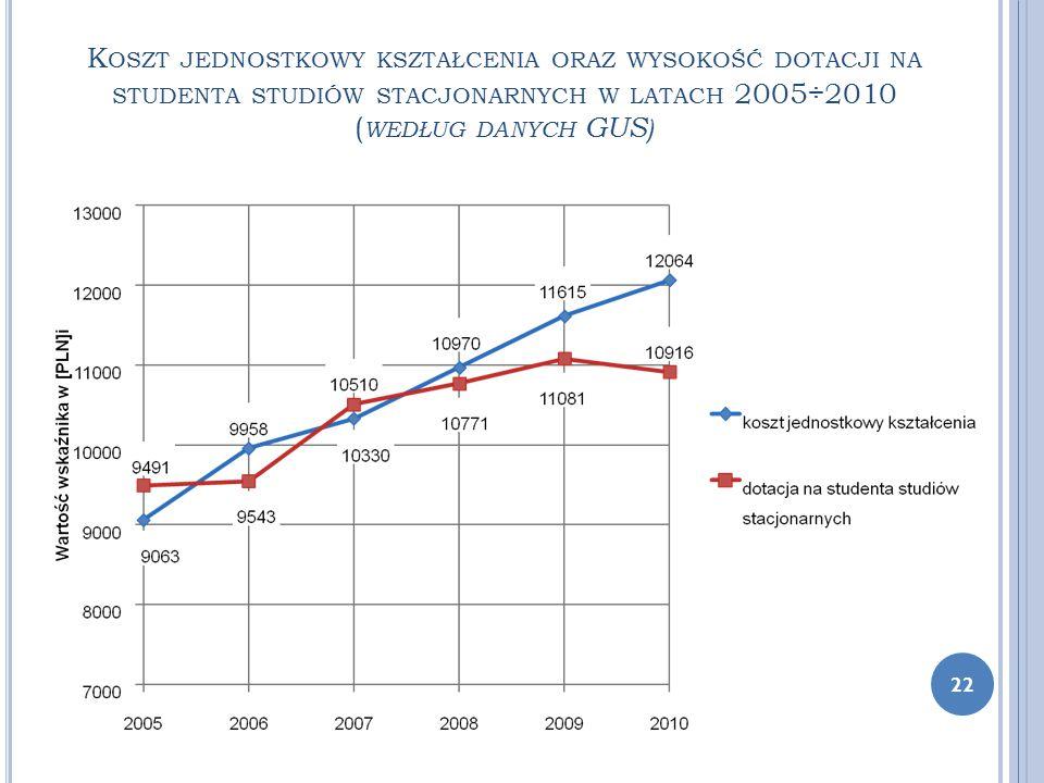 K OSZT JEDNOSTKOWY KSZTAŁCENIA ORAZ WYSOKOŚĆ DOTACJI NA STUDENTA STUDIÓW STACJONARNYCH W LATACH 2005÷2010 ( WEDŁUG DANYCH GUS ) 22