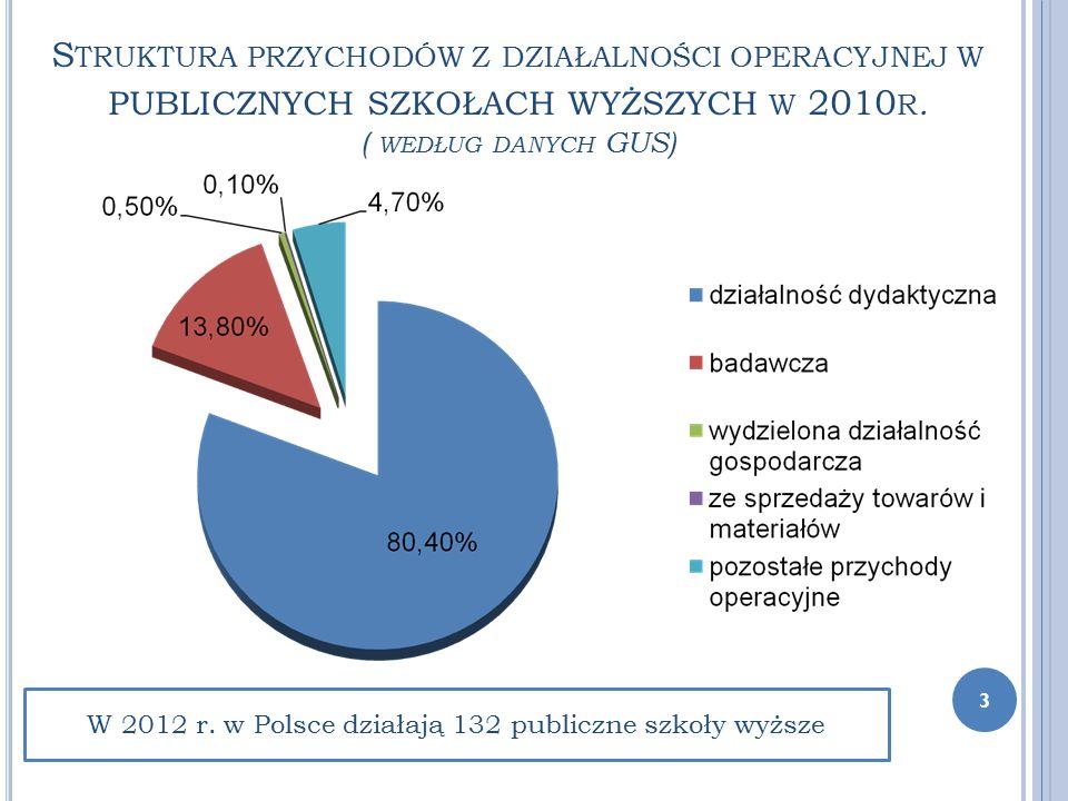 S TRUKTURA PRZYCHODÓW Z DZIAŁALNOŚCI OPERACYJNEJ W PUBLICZNYCH SZKOŁACH WYŻSZYCH W 2010 R. ( WEDŁUG DANYCH GUS) W 2012 r. w Polsce działają 132 public