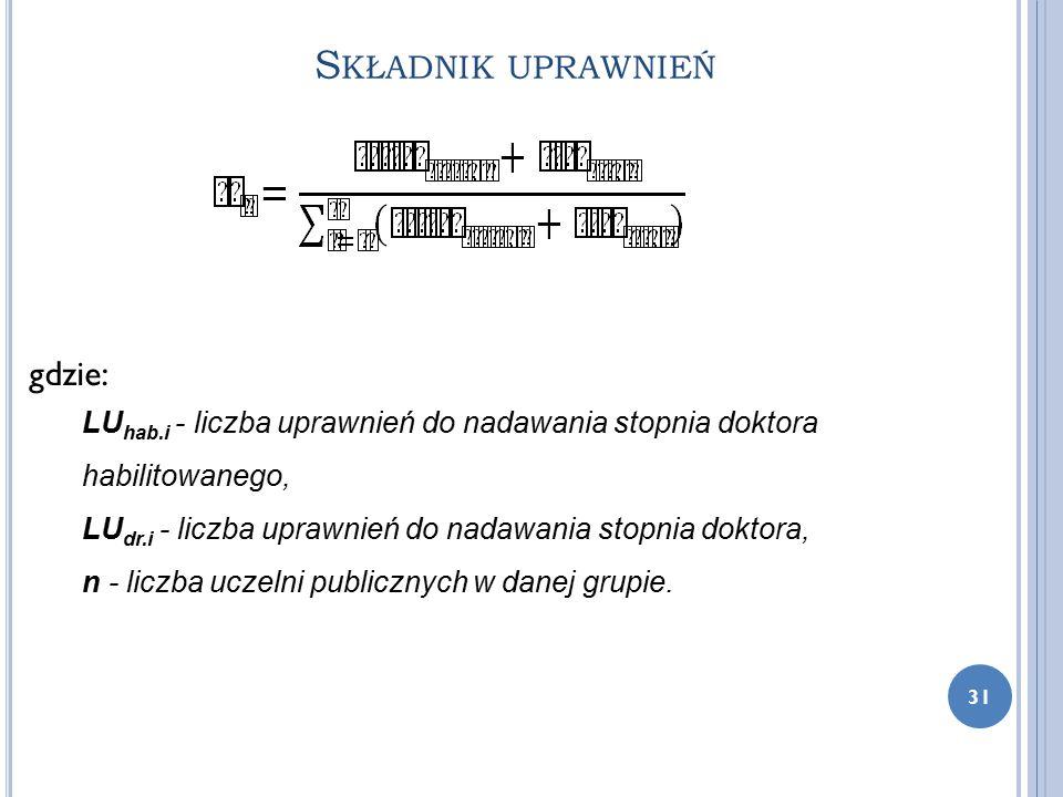 S KŁADNIK UPRAWNIEŃ 31 gdzie: LU hab.i - liczba uprawnień do nadawania stopnia doktora habilitowanego, LU dr.i - liczba uprawnień do nadawania stopnia