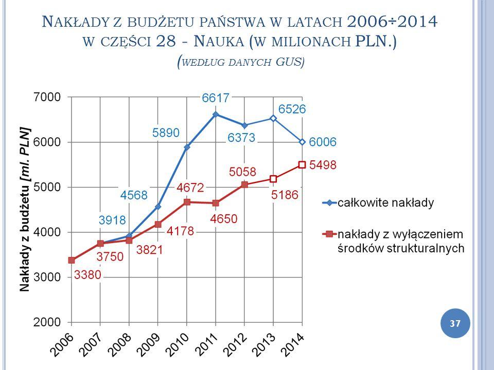 N AKŁADY Z BUDŻETU PAŃSTWA W LATACH 2006÷2014 W CZĘŚCI 28 - N AUKA ( W MILIONACH PLN.) ( WEDŁUG DANYCH GUS) 37