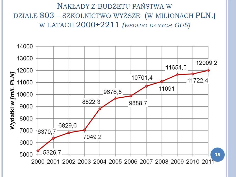 N AKŁADY Z BUDŻETU PAŃSTWA W DZIALE 803 - SZKOLNICTWO WYŻSZE ( W MILIONACH PLN.) W LATACH 2000÷2211 ( WEDŁUG DANYCH GUS) 38