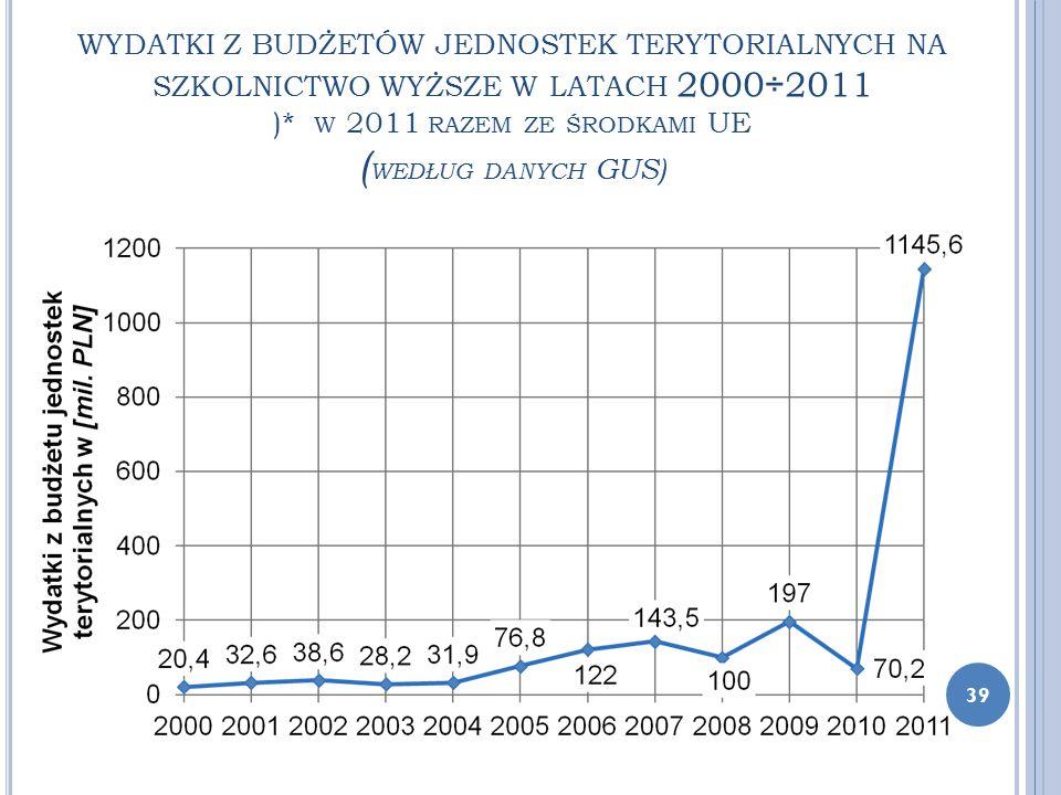 WYDATKI Z BUDŻETÓW JEDNOSTEK TERYTORIALNYCH NA SZKOLNICTWO WYŻSZE W LATACH 2000÷2011 )* W 2011 RAZEM ZE ŚRODKAMI UE ( WEDŁUG DANYCH GUS) 39