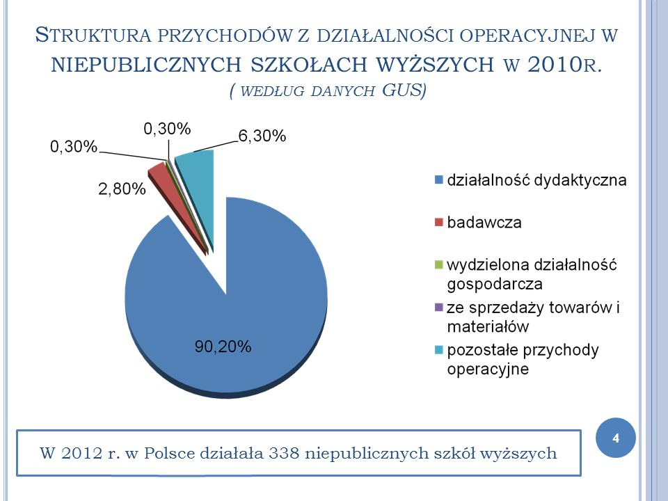 S TRUKTURA PRZYCHODÓW Z DZIAŁALNOŚCI OPERACYJNEJ W NIEPUBLICZNYCH SZKOŁACH WYŻSZYCH W 2010 R. ( WEDŁUG DANYCH GUS) W 2012 r. w Polsce działała 338 nie
