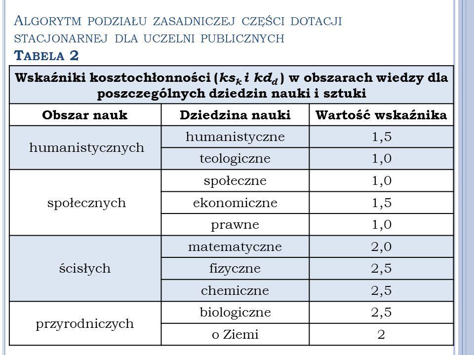 Wskaźniki kosztochłonności ( ks k i kd d ) w obszarach wiedzy dla poszczególnych dziedzin nauki i sztuki Obszar naukDziedzina naukiWartość wskaźnika h