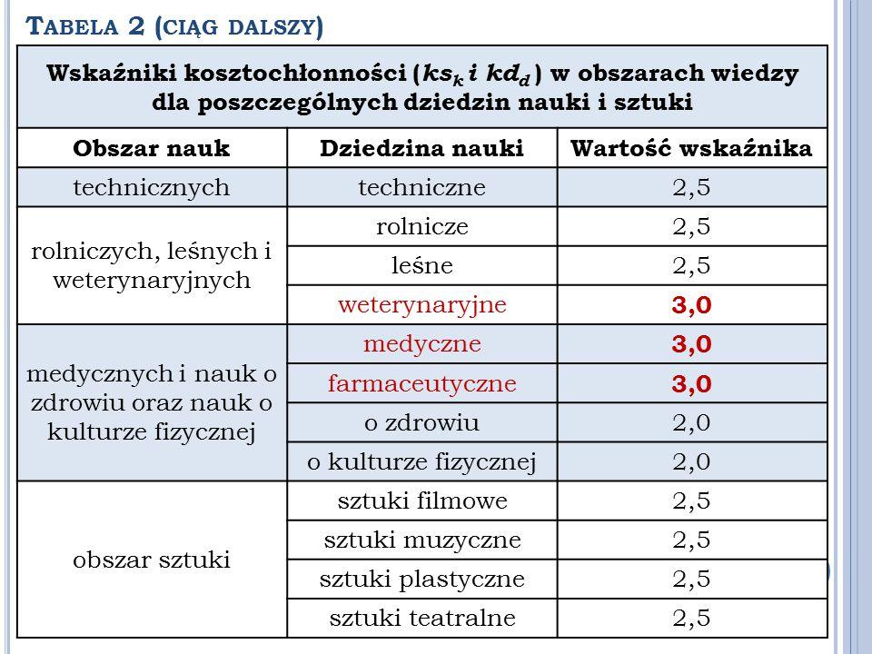 T ABELA 2 ( CIĄG DALSZY ) Wskaźniki kosztochłonności ( ks k i kd d ) w obszarach wiedzy dla poszczególnych dziedzin nauki i sztuki Obszar naukDziedzin