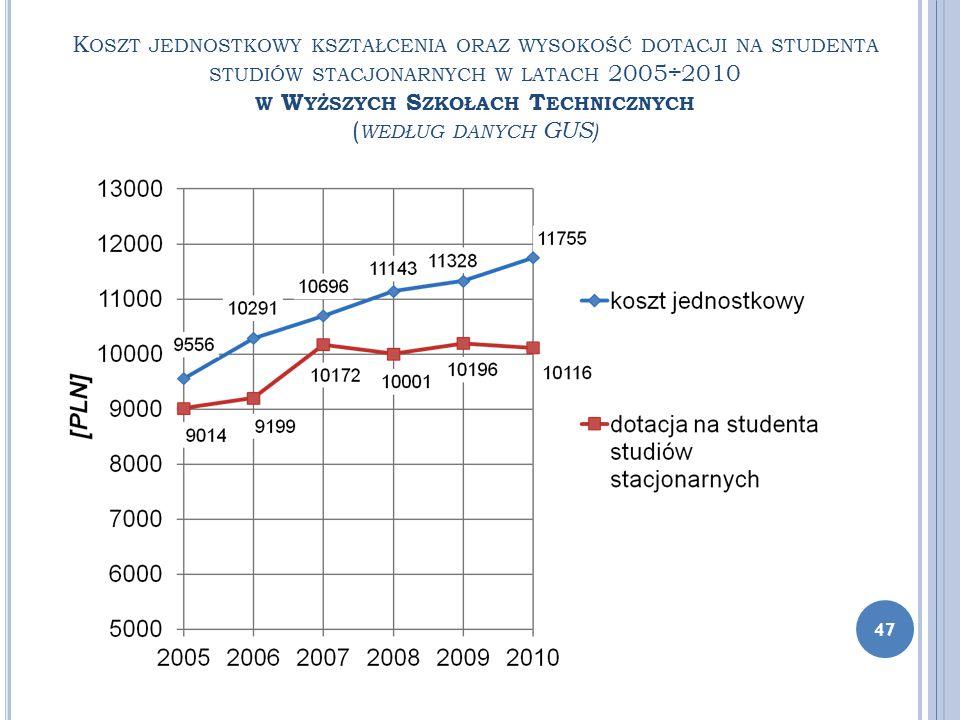 K OSZT JEDNOSTKOWY KSZTAŁCENIA ORAZ WYSOKOŚĆ DOTACJI NA STUDENTA STUDIÓW STACJONARNYCH W LATACH 2005÷2010 W W YŻSZYCH S ZKOŁACH T ECHNICZNYCH ( WEDŁUG
