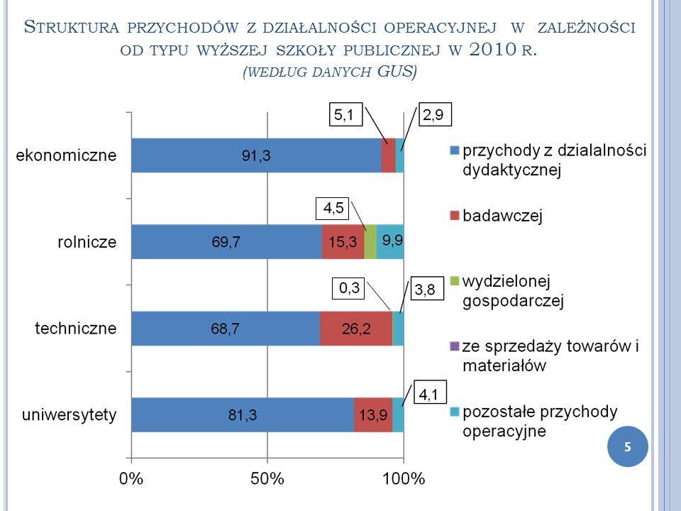 """L ITERATURA ; 1) """" Sprawozdanie z realizacji zadań i budżetu w 2011 r."""