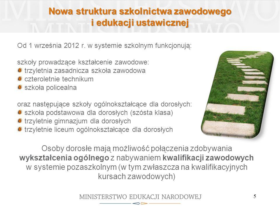 Nowa struktura szkolnictwa zawodowego i edukacji ustawicznej Od 1 września 2012 r. w systemie szkolnym funkcjonują: szkoły prowadzące kształcenie zawo