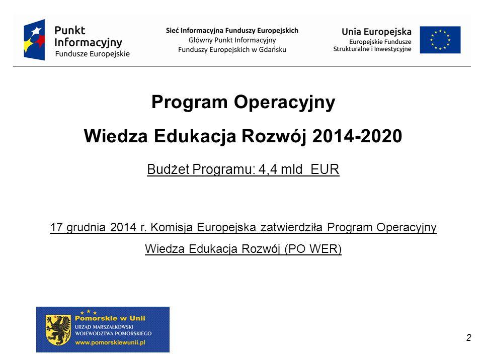 2 Program Operacyjny Wiedza Edukacja Rozwój 2014-2020 Budżet Programu: 4,4 mld EUR 17 grudnia 2014 r. Komisja Europejska zatwierdziła Program Operacyj