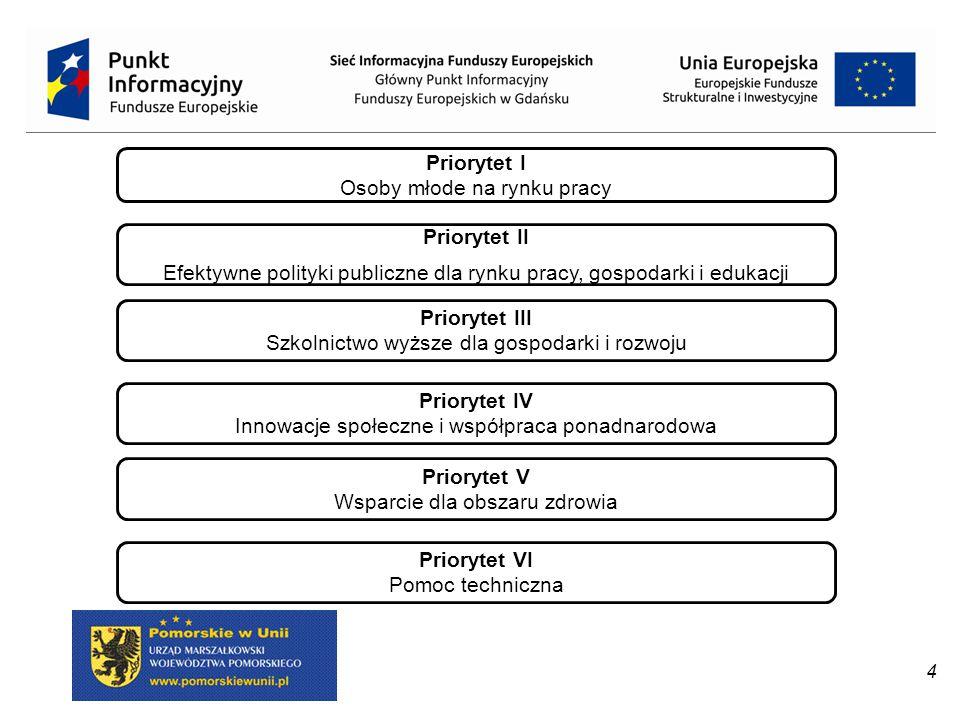 Priorytet III Szkolnictwo wyższe dla gospodarki i rozwoju Priorytet I Osoby młode na rynku pracy Priorytet IV Innowacje społeczne i współpraca ponadna
