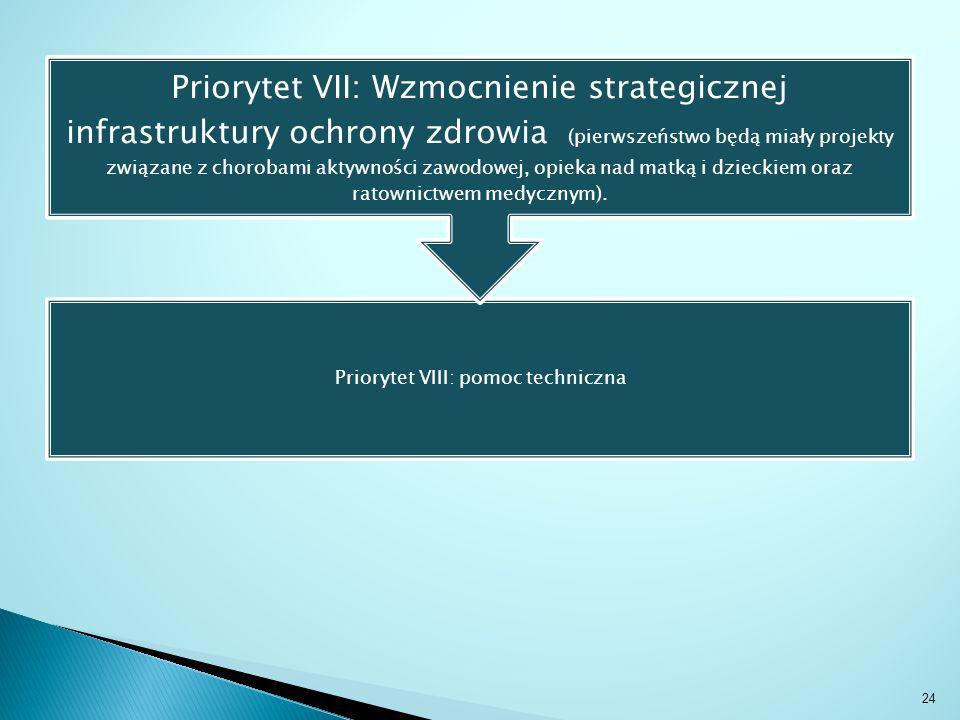 Priorytet VIII: pomoc techniczna Priorytet VII: Wzmocnienie strategicznej infrastruktury ochrony zdrowia (pierwszeństwo będą miały projekty związane z chorobami aktywności zawodowej, opieka nad matką i dzieckiem oraz ratownictwem medycznym).