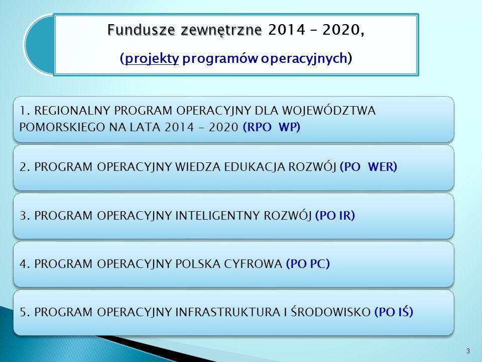 Fundusze zewnętrzne Fundusze zewnętrzne 2014 – 2020, (projekty programów operacyjnych ) 1. REGIONALNY PROGRAM OPERACYJNY DLA WOJEWÓDZTWA POMORSKIEGO N