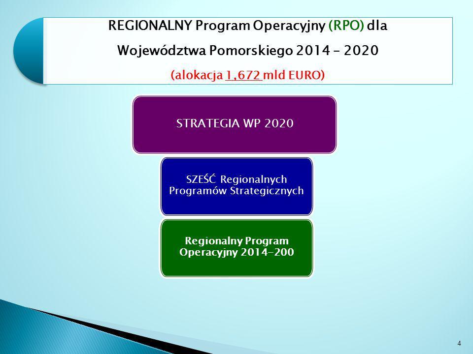 STRATEGIA WP 2020 SZEŚĆ Regionalnych Programów Strategicznych Regionalny Program Operacyjny 2014-200 4 REGIONALNY Program Operacyjny (RPO) dla Województwa Pomorskiego 2014 – 2020 (alokacja 1,672 mld EURO)