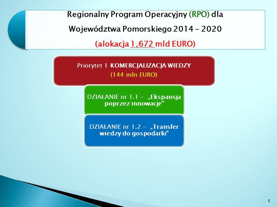 """Priorytet 1 KOMERCJALIZACJA WIEDZY (144 mln EURO) DZIAŁANIE nr 1.1 - """"Ekspansja poprzez innowacje DZIAŁANIE nr 1.2 - """"Transfer wiedzy do gospodarki 8 Regionalny Program Operacyjny (RPO) dla Województwa Pomorskiego 2014 – 2020 (alokacja 1,672 mld EURO)"""