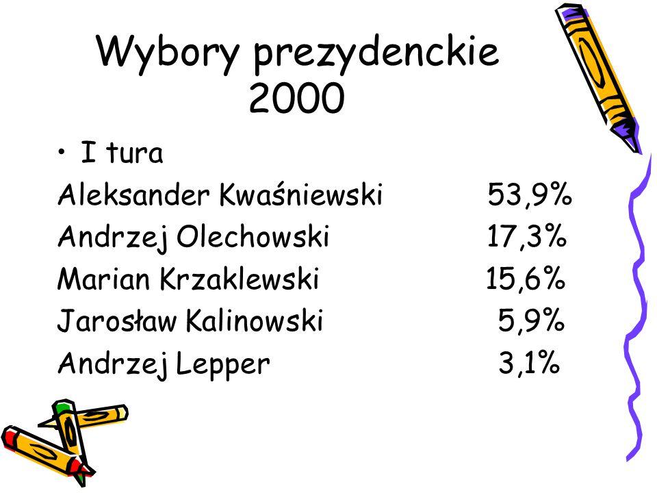 Wybory prezydenckie 2000 I tura Aleksander Kwaśniewski 53,9% Andrzej Olechowski 17,3% Marian Krzaklewski 15,6% Jarosław Kalinowski 5,9% Andrzej Lepper