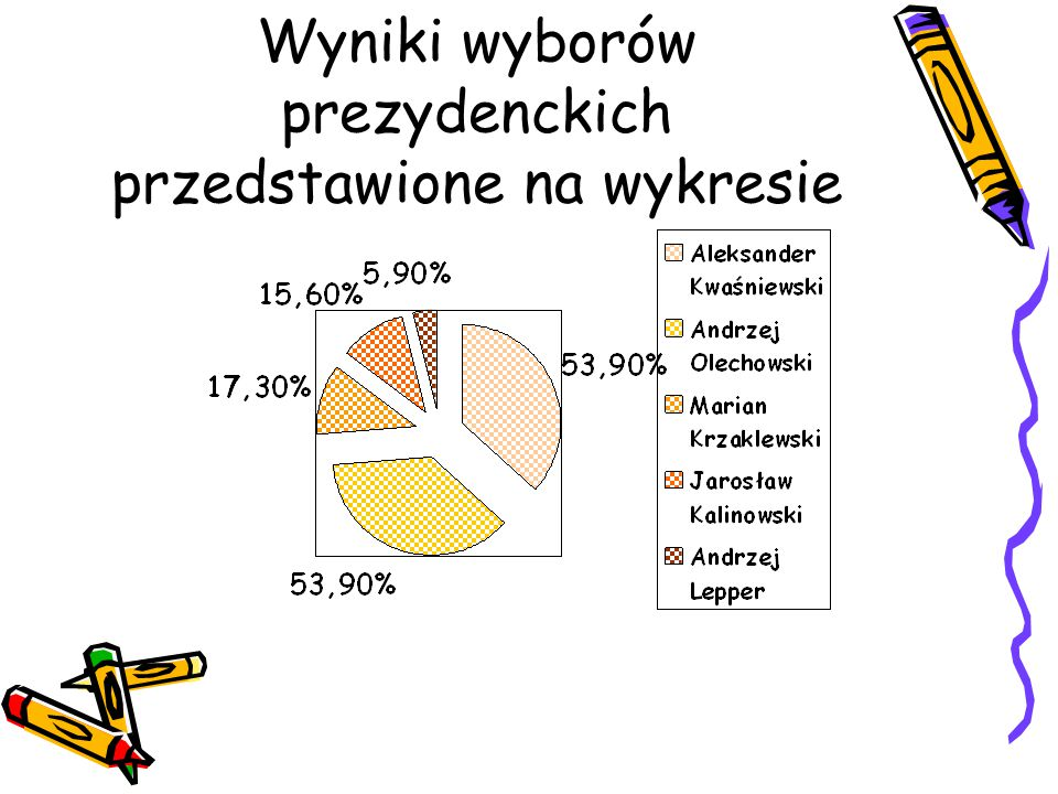 Wyniki wyborów prezydenckich przedstawione na wykresie