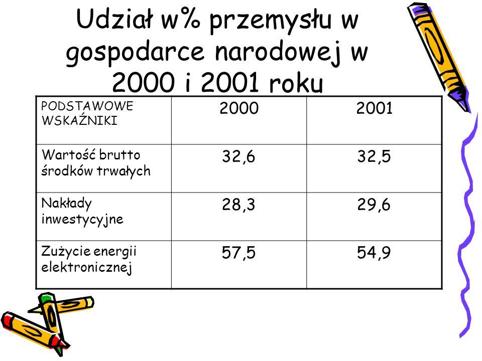 Udział w% przemysłu w gospodarce narodowej w 2000 i 2001 roku PODSTAWOWE WSKAŹNIKI 20002001 Wartość brutto środków trwałych 32,632,5 Nakłady inwestycy