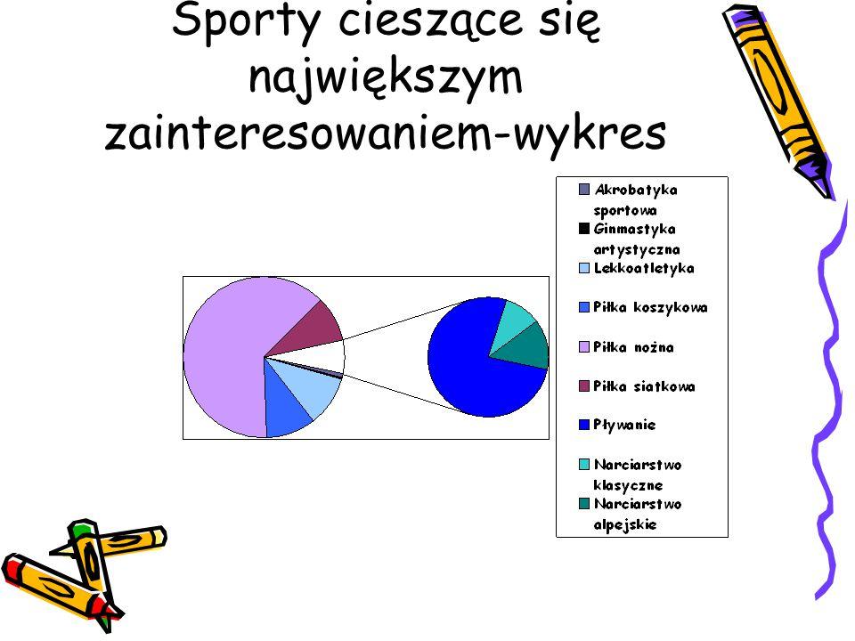 Sporty cieszące się największym zainteresowaniem-wykres